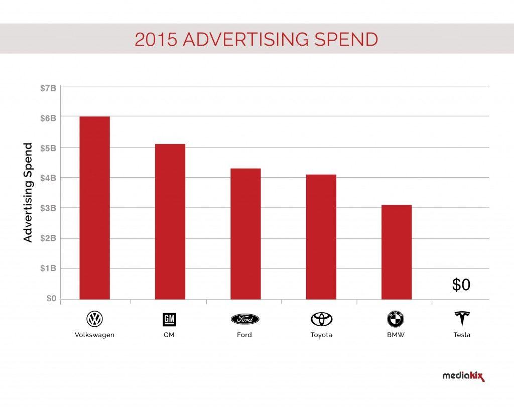 特斯拉的0预算广告策略背后